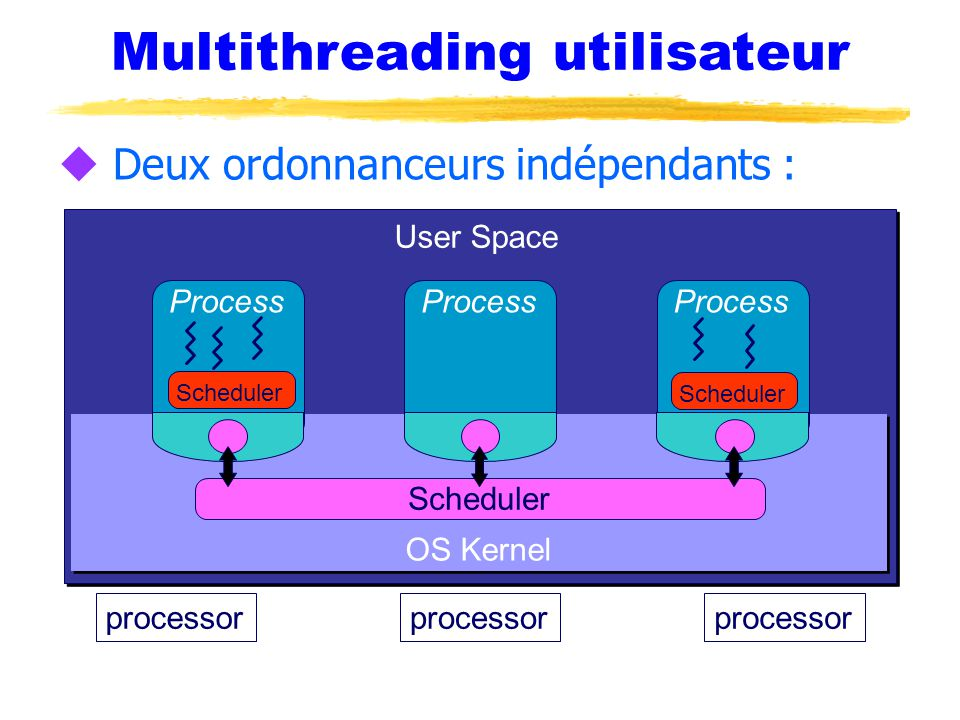 Multithreading utilisateur u Deux ordonnanceurs indépendants : processor OS Kernel Process Scheduler User Space Scheduler