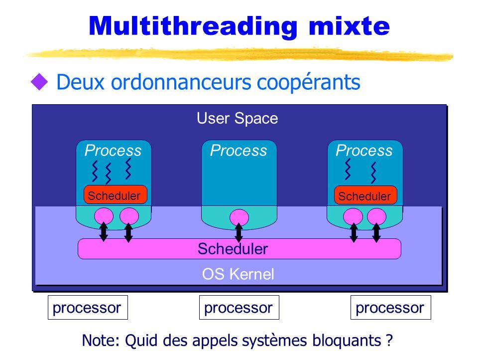 Multithreading mixte u Deux ordonnanceurs coopérants processor OS Kernel Process Scheduler User Space Scheduler Note: Quid des appels systèmes bloquants ?