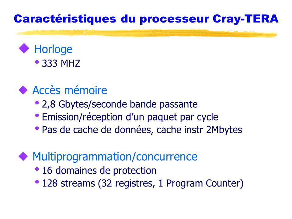 Caractéristiques du processeur Cray-TERA u Horloge  333 MHZ u Accès mémoire  2,8 Gbytes/seconde bande passante  Emission/réception d'un paquet par cycle  Pas de cache de données, cache instr 2Mbytes u Multiprogrammation/concurrence  16 domaines de protection  128 streams (32 registres, 1 Program Counter)