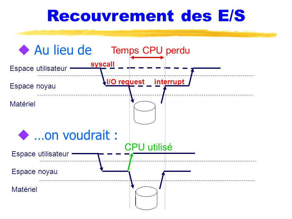 Recouvrement des E/S u Au lieu de Espace noyau Espace utilisateur Matériel syscall u …on voudrait : Espace noyau Espace utilisateur Matériel I/O request interrupt Temps CPU perdu CPU utilisé