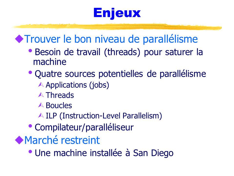 Enjeux uTrouver le bon niveau de parallélisme  Besoin de travail (threads) pour saturer la machine  Quatre sources potentielles de parallélisme Ù Applications (jobs) Ù Threads Ù Boucles Ù ILP (Instruction-Level Parallelism)  Compilateur/paralléliseur uMarché restreint  Une machine installée à San Diego