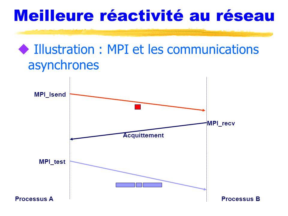 Meilleure réactivité au réseau u Illustration : MPI et les communications asynchrones Processus AProcessus B Acquittement MPI_Isend MPI_recv MPI_test