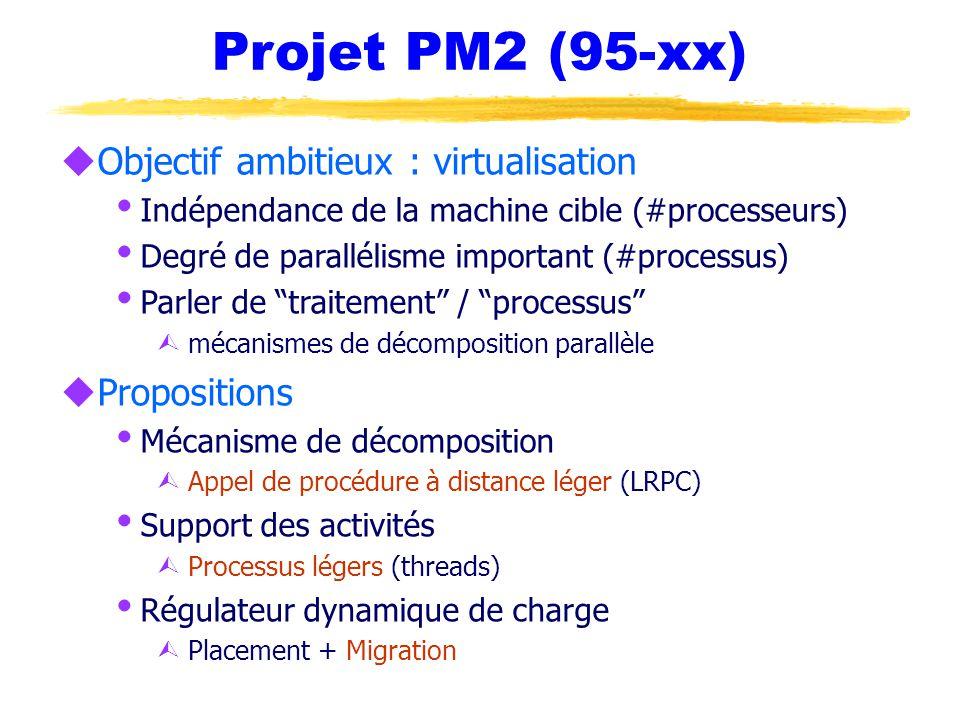 Projet PM2 (95-xx) uObjectif ambitieux : virtualisation  Indépendance de la machine cible (#processeurs)  Degré de parallélisme important (#processus)  Parler de traitement / processus Ù mécanismes de décomposition parallèle uPropositions  Mécanisme de décomposition Ù Appel de procédure à distance léger (LRPC)  Support des activités Ù Processus légers (threads)  Régulateur dynamique de charge Ù Placement + Migration