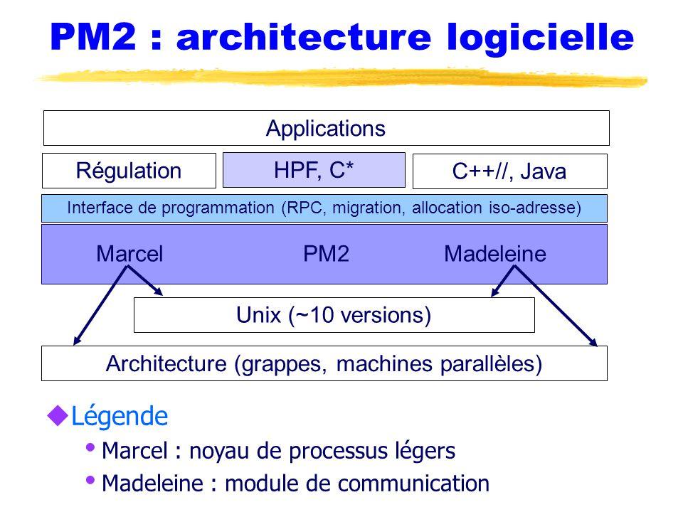 PM2 : architecture logicielle uLégende  Marcel : noyau de processus légers  Madeleine : module de communication Marcel PM2 Madeleine Architecture (grappes, machines parallèles) Unix (~10 versions) Interface de programmation (RPC, migration, allocation iso-adresse) Régulation HPF, C* C++//, Java Applications