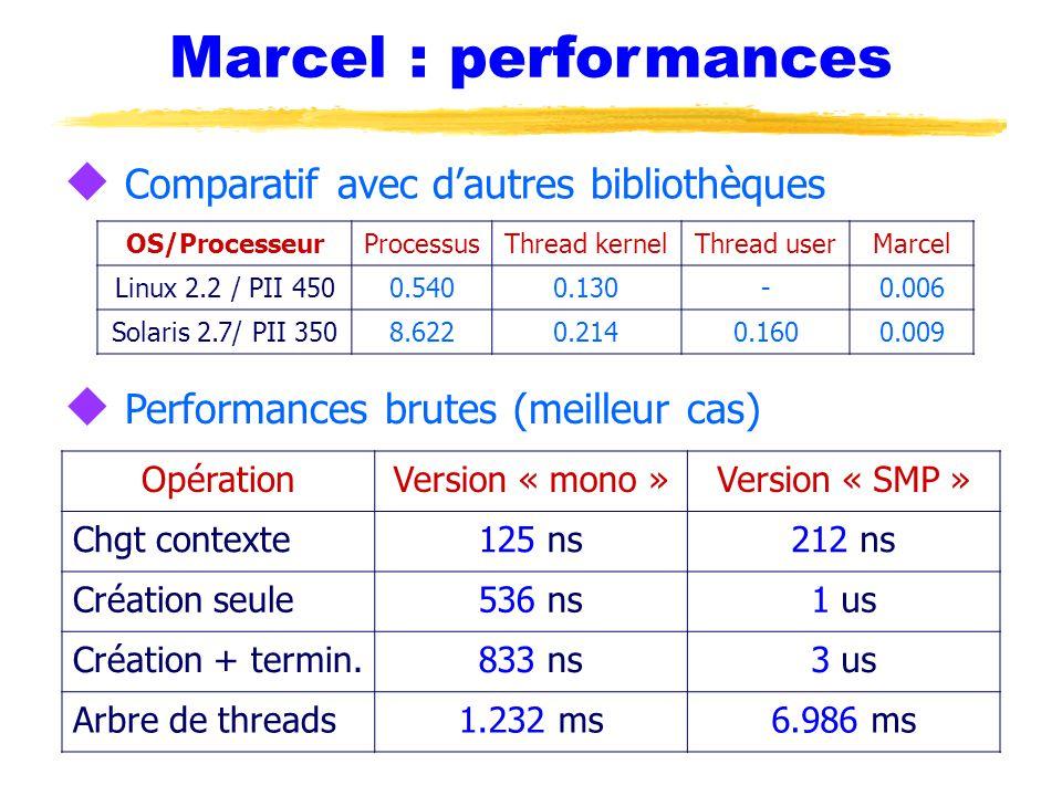 Marcel : performances u Comparatif avec d'autres bibliothèques u Performances brutes (meilleur cas) OpérationVersion « mono »Version « SMP » Chgt contexte125 ns212 ns Création seule536 ns1 us Création + termin.833 ns3 us Arbre de threads1.232 ms6.986 ms OS/ProcesseurProcessusThread kernelThread userMarcel Linux 2.2 / PII 4500.5400.130-0.006 Solaris 2.7/ PII 3508.6220.2140.1600.009