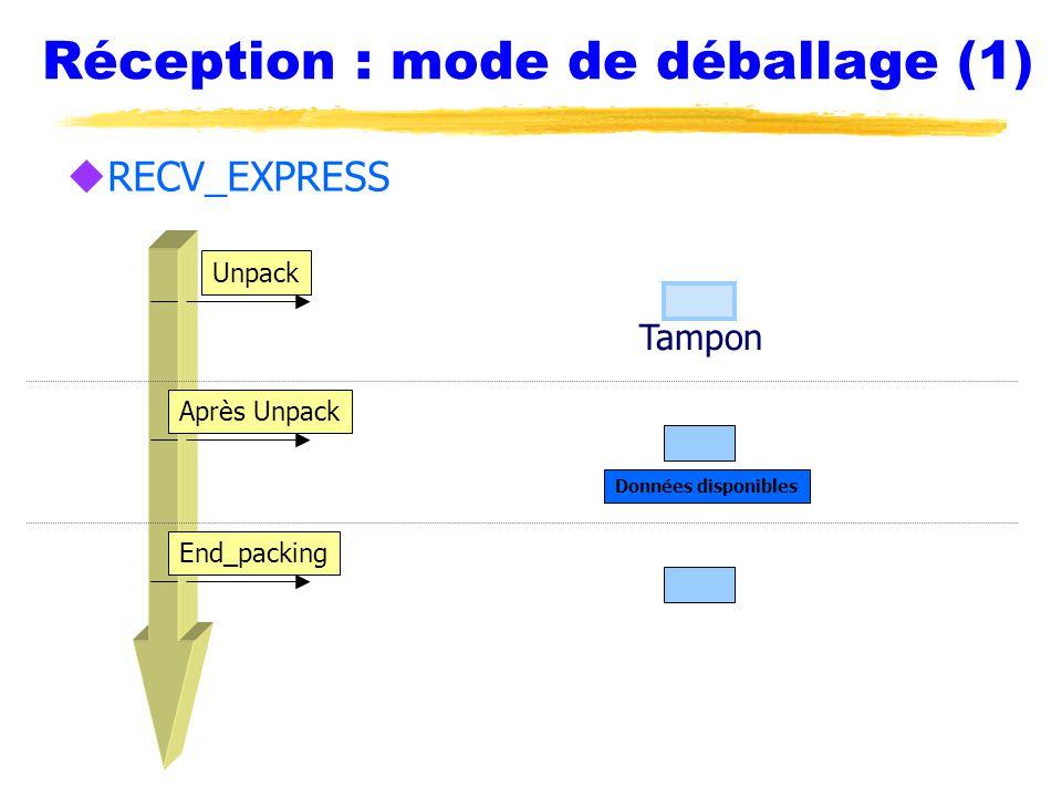 Réception : mode de déballage (1) Unpack Après Unpack End_packing Tampon Données disponibles uRECV_EXPRESS