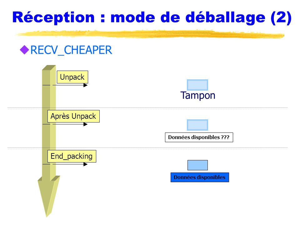 Réception : mode de déballage (2) uRECV_CHEAPER Unpack Après Unpack End_packing Tampon Données disponibles ??.