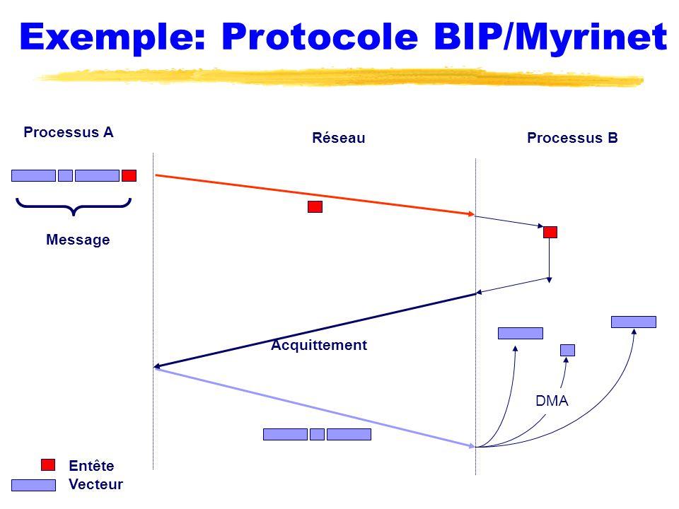 Exemple: Protocole BIP/Myrinet Processus A Processus BRéseau Acquittement Message Entête Vecteur DMA
