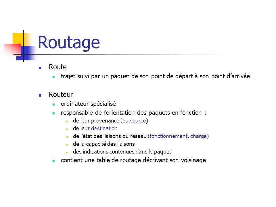 Routage Route trajet suivi par un paquet de son point de départ à son point d'arrivée Routeur ordinateur spécialisé responsable de l'orientation des p