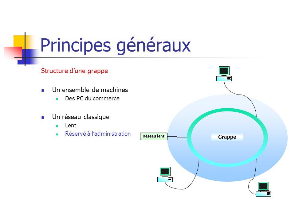 Principes généraux Structure d'une grappe Un ensemble de machines Des PC du commerce Un réseau classique Lent Réservé à l'administration Réseau lent G