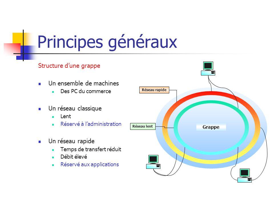 Principes généraux Structure d'une grappe Un ensemble de machines Des PC du commerce Un réseau classique Lent Réservé à l'administration Un réseau rap