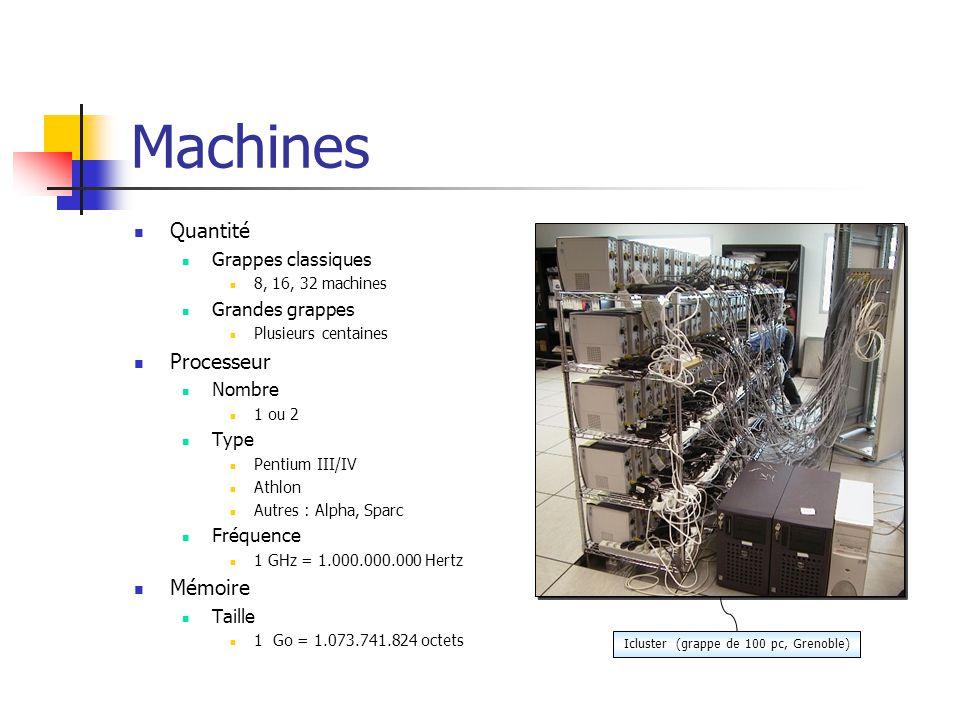Machines Quantité Grappes classiques 8, 16, 32 machines Grandes grappes Plusieurs centaines Processeur Nombre 1 ou 2 Type Pentium III/IV Athlon Autres