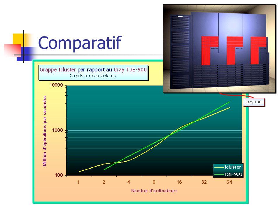 Comparatif Cray T3E