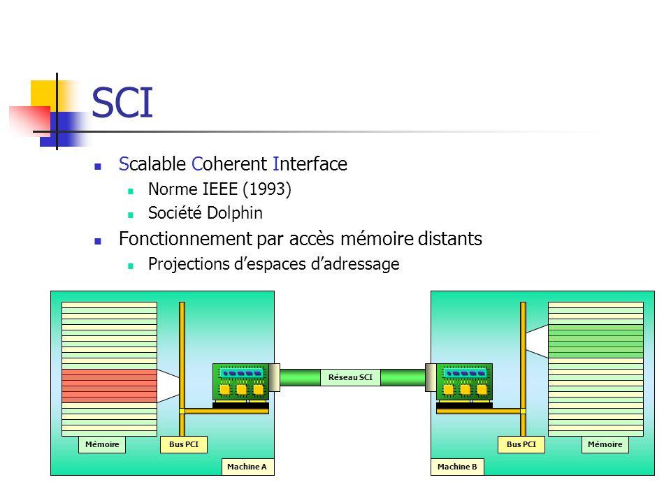 SCI Scalable Coherent Interface Norme IEEE (1993) Société Dolphin Fonctionnement par accès mémoire distants Projections d'espaces d'adressage Machine