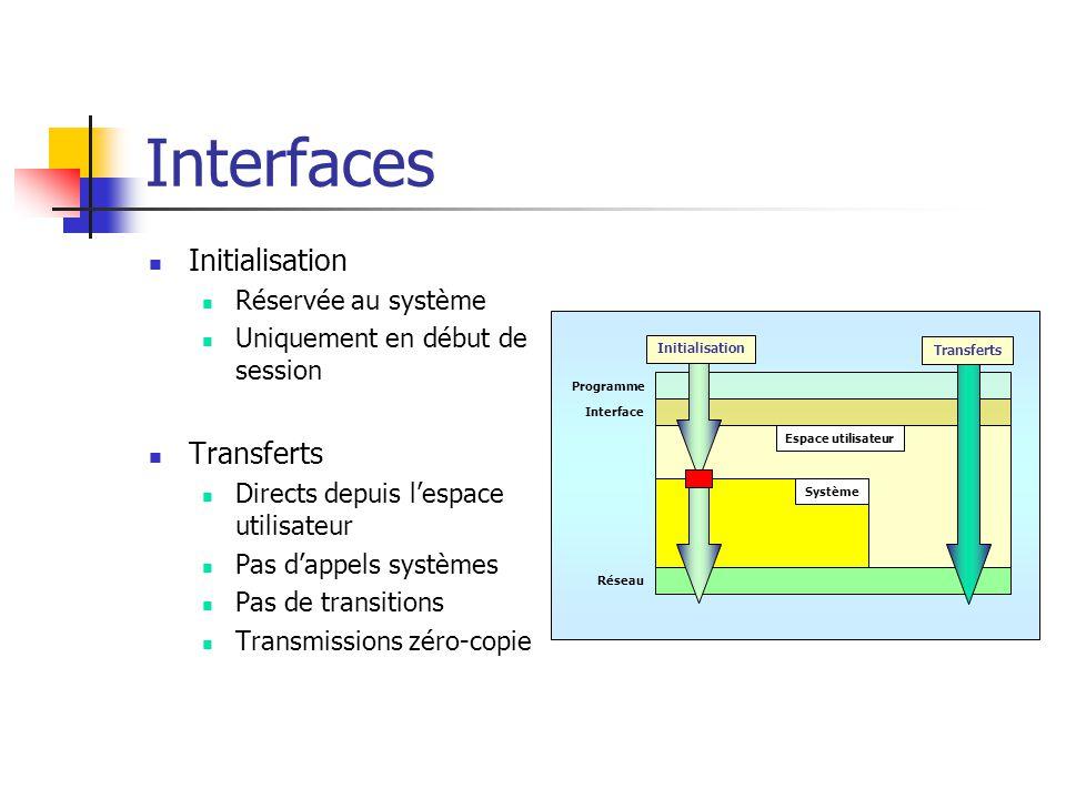 Interfaces Initialisation Réservée au système Uniquement en début de session Transferts Directs depuis l'espace utilisateur Pas d'appels systèmes Pas