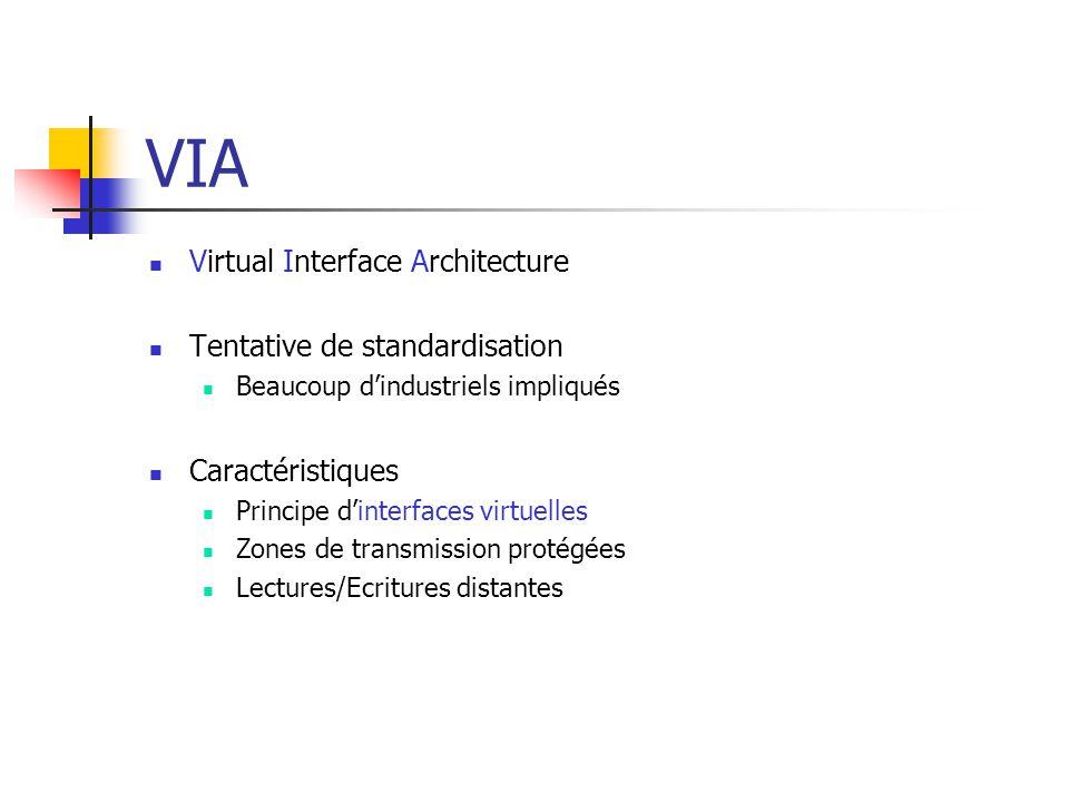 VIA Virtual Interface Architecture Tentative de standardisation Beaucoup d'industriels impliqués Caractéristiques Principe d'interfaces virtuelles Zon