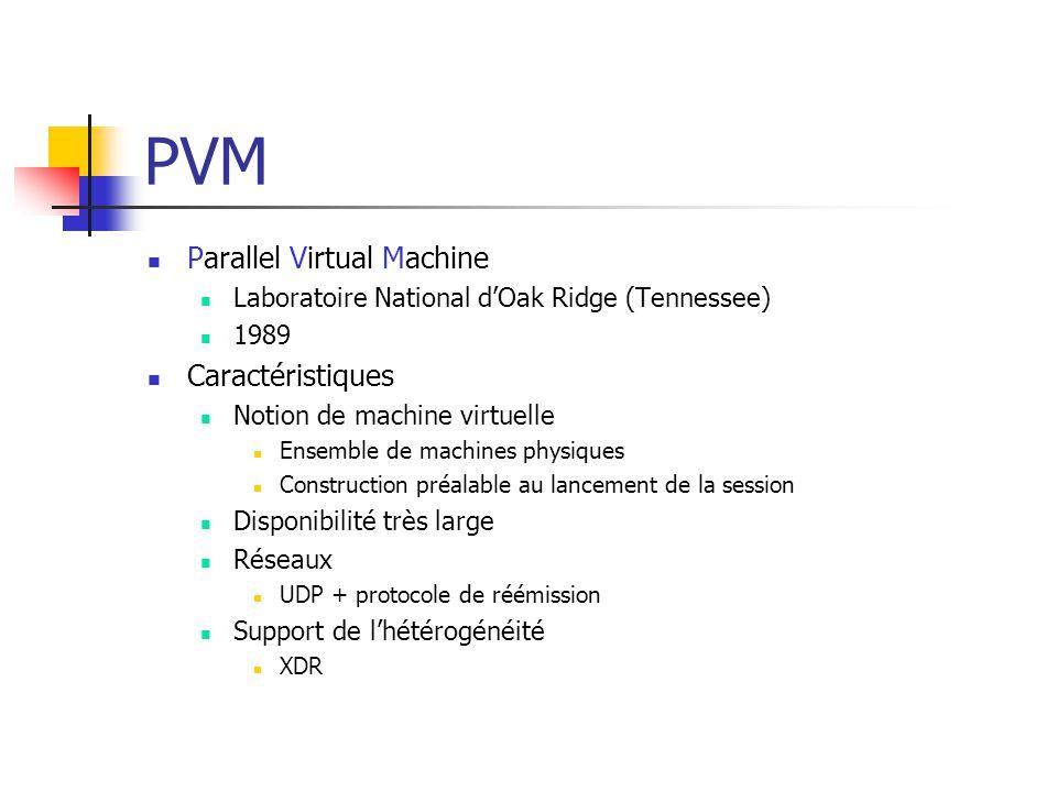 PVM Parallel Virtual Machine Laboratoire National d'Oak Ridge (Tennessee) 1989 Caractéristiques Notion de machine virtuelle Ensemble de machines physi