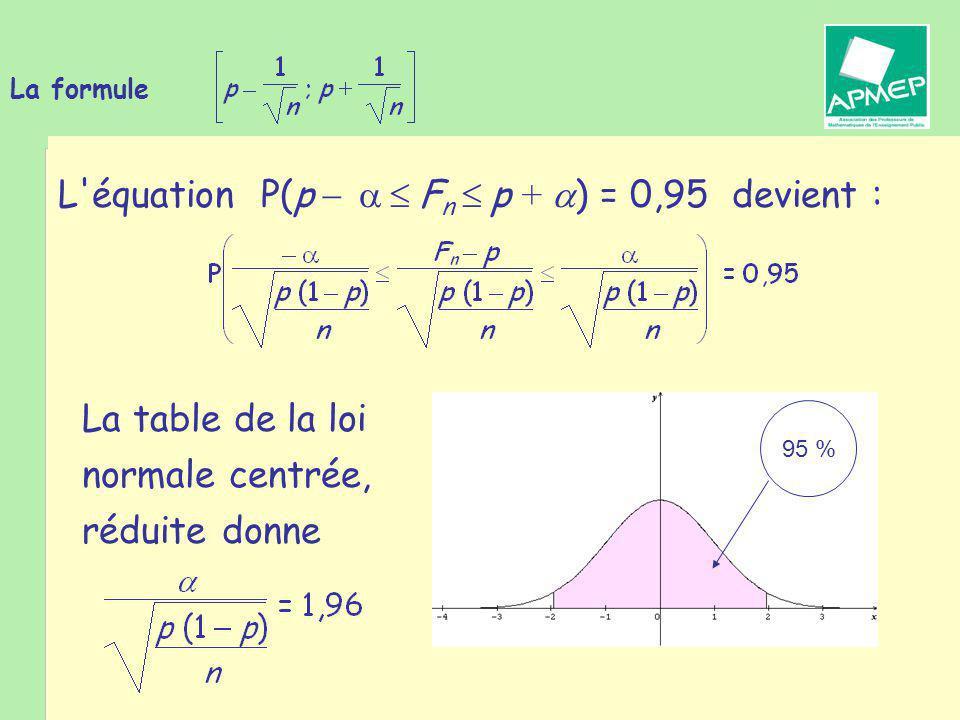 Brigitte CHAPUT - Journée de la Régionale APMEP de Toulouse - 19 janvier 2011 La formule La table de la loi normale centrée, réduite donne L équation P(p    F n  p +  ) = 0,95 devient : 95 %