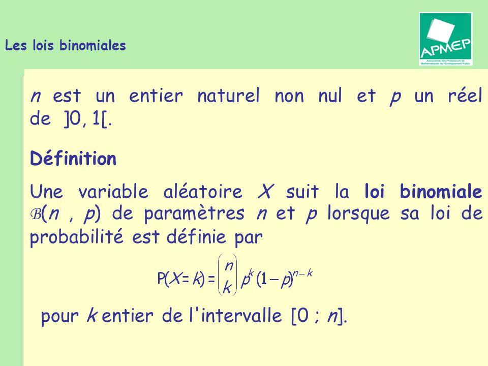 Brigitte CHAPUT - Journée de la Régionale APMEP de Toulouse - 19 janvier 2011 Les lois binomiales Les lois binomiales interviennent dans la modélisation de n réalisations successives et indépendantes d une expérience aléatoire à exactement deux issues : le succès avec la probabilité p, l échec avec la probabilité 1  p.