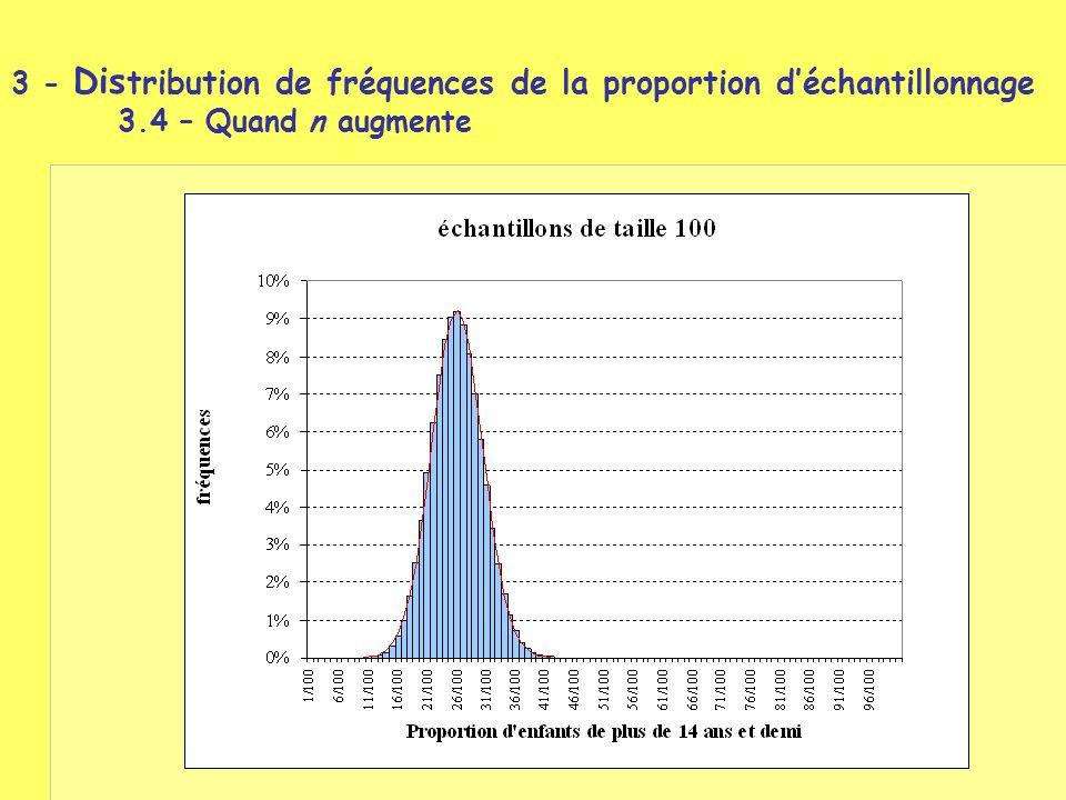 3 - Dis tribution de fréquences de la proportion d'échantillonnage 3.4 – Quand n augmente
