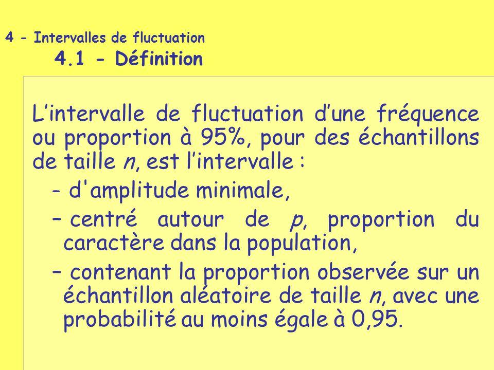 L'intervalle de fluctuation d'une fréquence ou proportion à 95%, pour des échantillons de taille n, est l'intervalle : – d'amplitude minimale, – centr