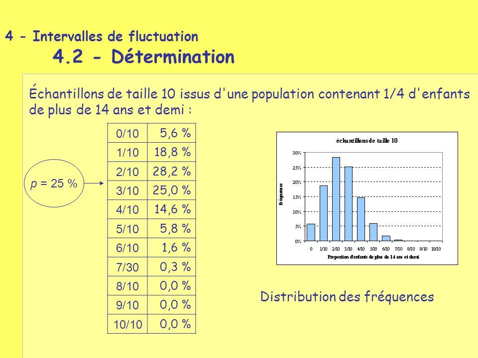 Échantillons de taille 10 issus d'une population contenant 1/4 d'enfants de plus de 14 ans et demi : 0/10 5,6 % 1/10 18,8 % 2/10 28,2 % 3/10 25,0 % 4/