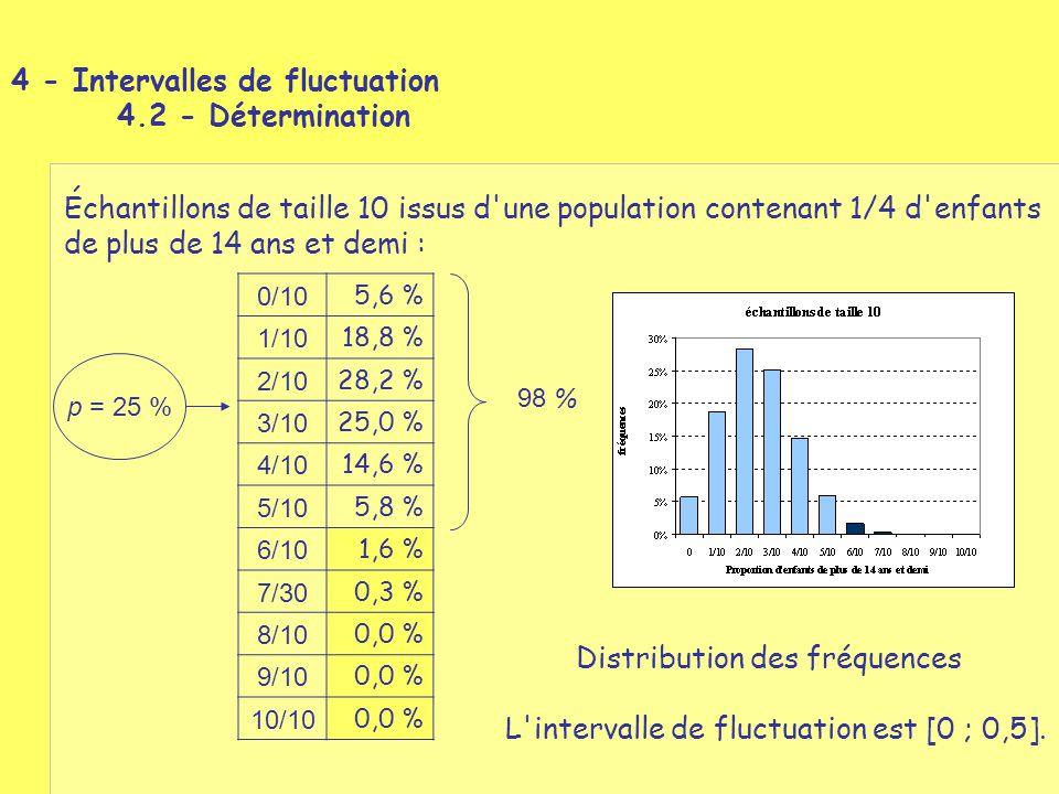 Échantillons de taille 10 issus d'une population contenant 1/4 d'enfants de plus de 14 ans et demi : p = 25 % 0/10 5,6 % 1/10 18,8 % 2/10 28,2 % 3/10