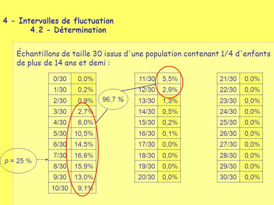 Échantillons de taille 30 issus d'une population contenant 1/4 d'enfants de plus de 14 ans et demi : 0/300,0%11/305,5%21/300,0% 1/300,2%12/302,9%22/30