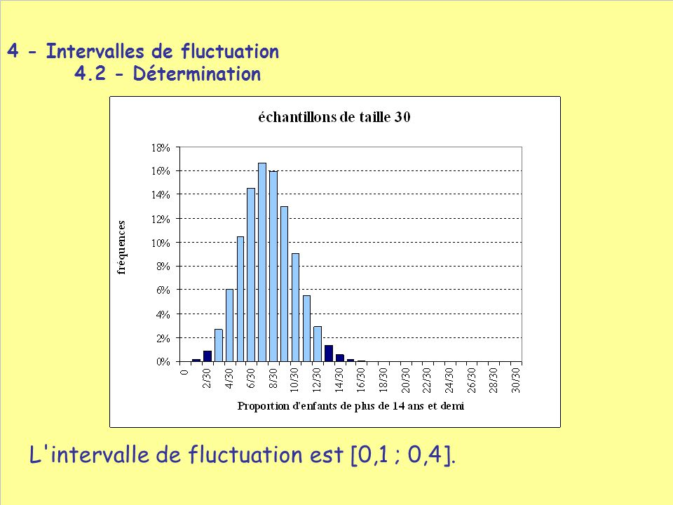 L intervalle de fluctuation est [0,1 ; 0,4]. 4 - Intervalles de fluctuation 4.2 - Détermination