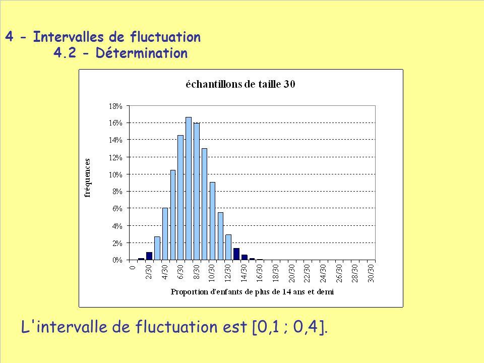 L'intervalle de fluctuation est [0,1 ; 0,4]. 4 - Intervalles de fluctuation 4.2 - Détermination