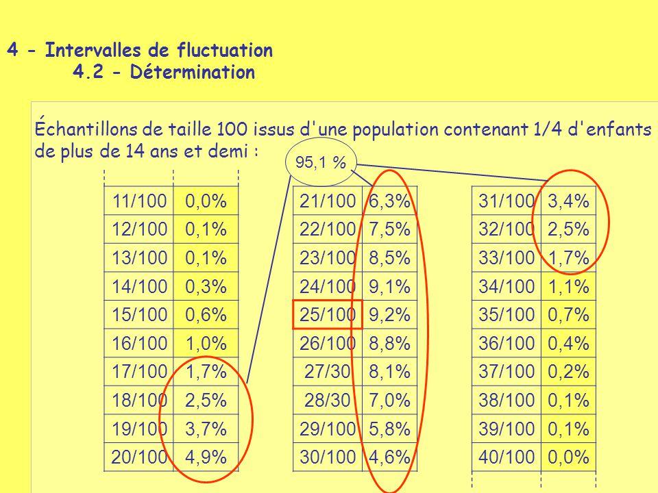 11/1000,0%21/1006,3%31/1003,4% 12/1000,1%22/1007,5%32/1002,5% 13/1000,1%23/1008,5%33/1001,7% 14/1000,3%24/1009,1%34/1001,1% 15/1000,6%25/1009,2%35/100