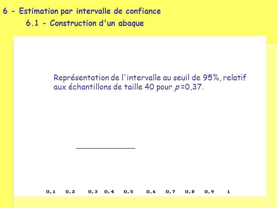 Représentation de l'intervalle au seuil de 95%, relatif aux échantillons de taille 40 pour p =0,37.