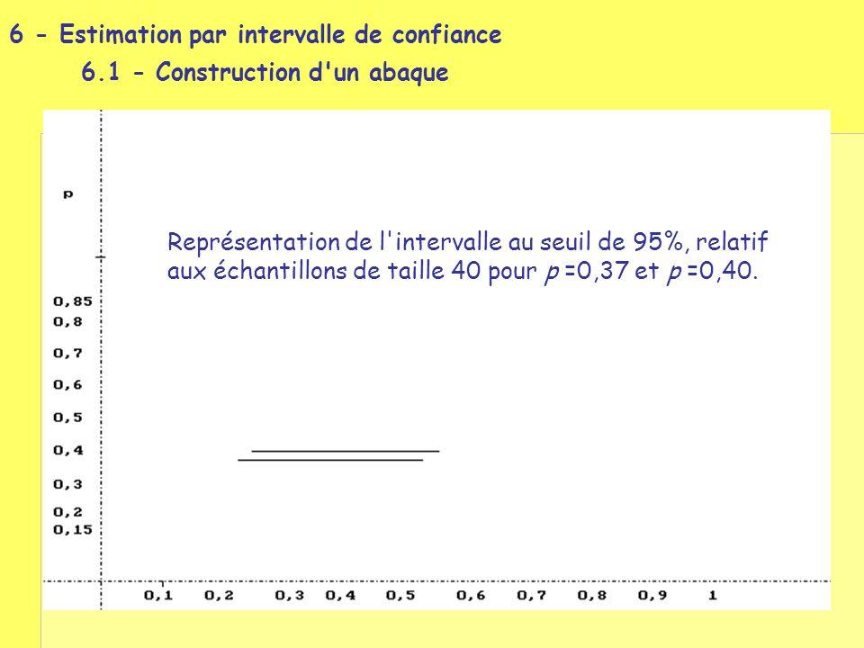 Représentation de l'intervalle au seuil de 95%, relatif aux échantillons de taille 40 pour p =0,37 et p =0,40.