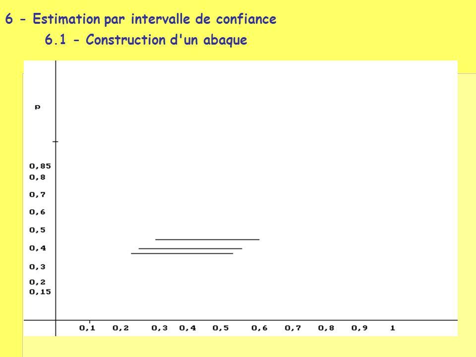 6 - Estimation par intervalle de confiance 6.1 - Construction d'un abaque