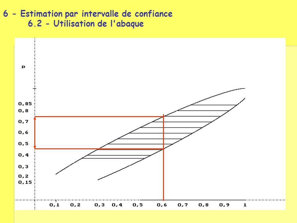 6 - Estimation par intervalle de confiance 6.2 - Utilisation de l'abaque