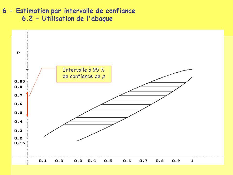 Intervalle à 95 % de confiance de p 6 - Estimation par intervalle de confiance 6.2 - Utilisation de l'abaque