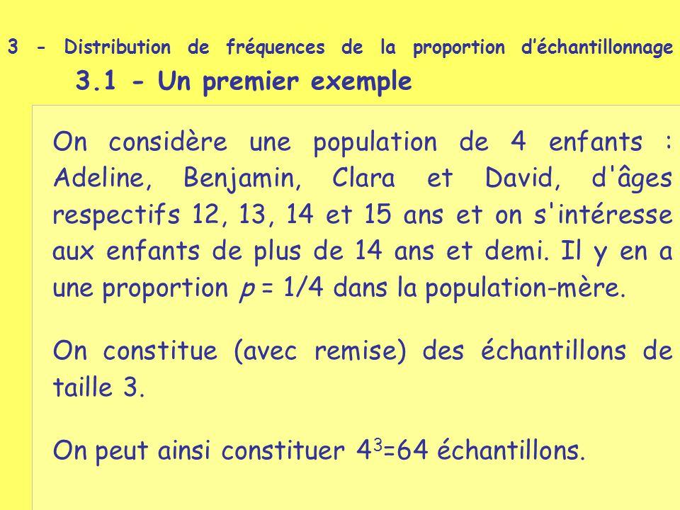 On considère une population de 4 enfants : Adeline, Benjamin, Clara et David, d'âges respectifs 12, 13, 14 et 15 ans et on s'intéresse aux enfants de