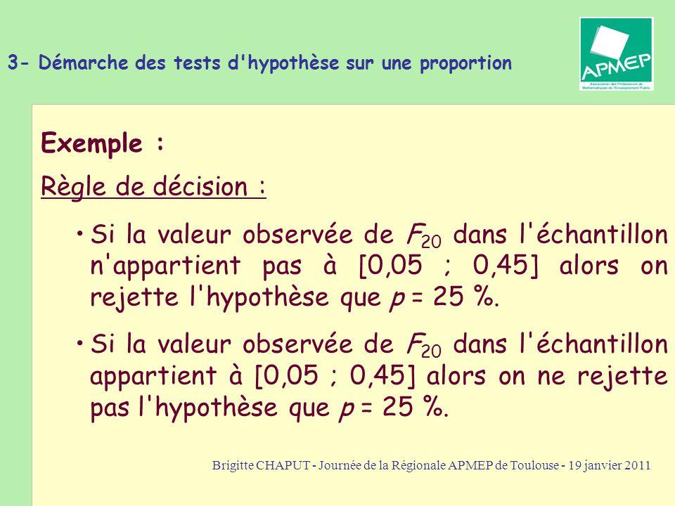 Brigitte CHAPUT - Journée de la Régionale APMEP de Toulouse - 19 janvier 2011 Règle de décision : Si la valeur observée de F 20 dans l'échantillon n'a