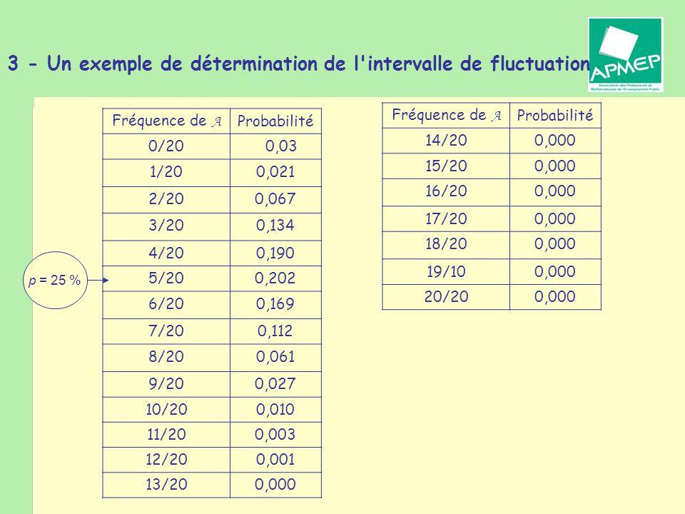 Brigitte CHAPUT - Journée de la Régionale APMEP de Toulouse - 19 janvier 2011 3 - Un exemple de détermination de l intervalle de fluctuation Fréquence de A Probabilité 0/200,03 1/200,021 2/200,067 3/200,134 4/200,190 5/200,202 6/200,169 7/200,112 8/200,061 9/200,027 10/200,010 11/200,003 12/200,001 13/200,000 p = 25 % Fréquence de A Probabilité 14/200,000 15/200,000 16/200,000 17/200,000 18/200,000 19/100,000 20/200,000