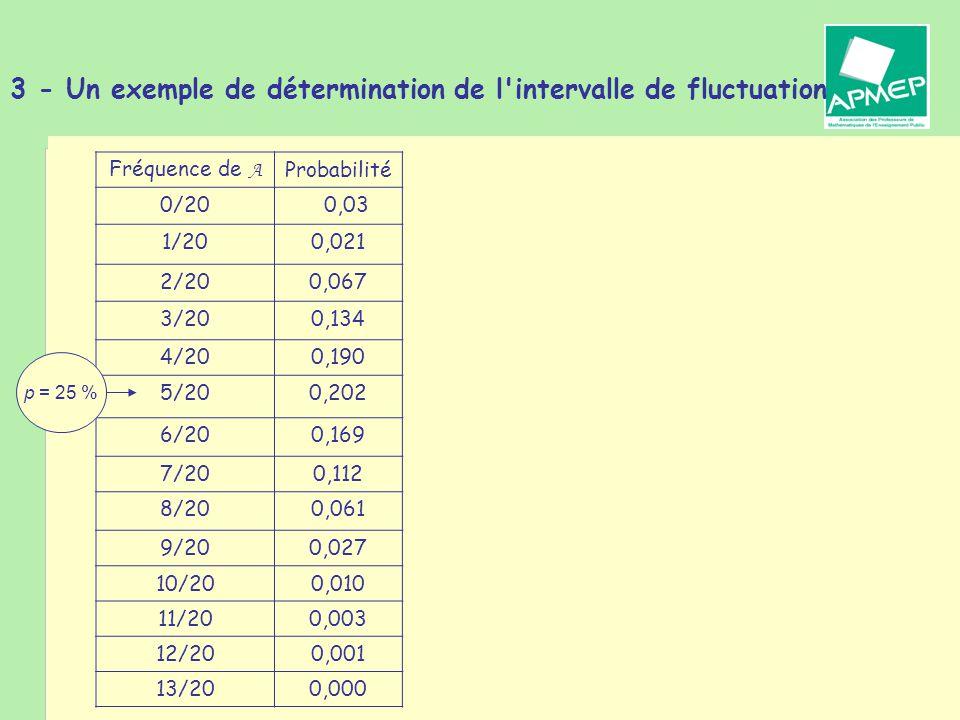 Brigitte CHAPUT - Journée de la Régionale APMEP de Toulouse - 19 janvier 2011 3 - Un exemple de détermination de l intervalle de fluctuation Fréquence de A Probabilité 0/200,03 1/200,021 2/200,067 3/200,134 4/200,190 5/200,202 6/200,169 7/200,112 8/200,061 9/200,027 10/200,010 11/200,003 12/200,001 13/200,000 p = 25 %
