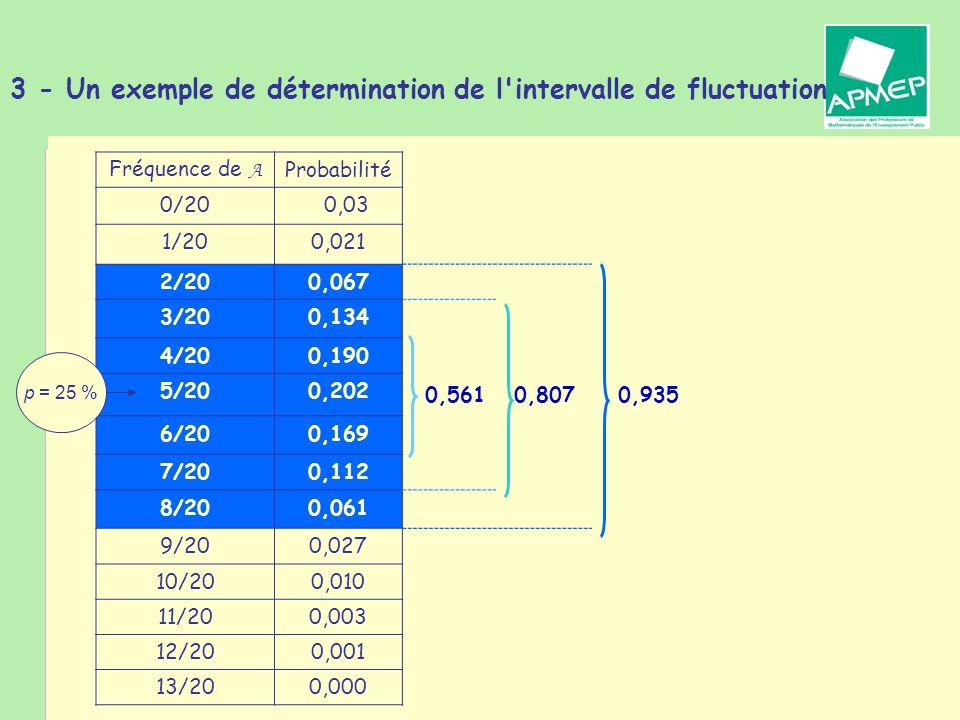 Brigitte CHAPUT - Journée de la Régionale APMEP de Toulouse - 19 janvier 2011 3 - Un exemple de détermination de l intervalle de fluctuation Fréquence de A Probabilité 0/200,03 1/200,021 2/200,067 3/200,134 4/200,190 5/200,202 0,5610,8070,935 6/200,169 7/200,112 8/200,061 9/200,027 10/200,010 11/200,003 12/200,001 13/200,000 p = 25 %