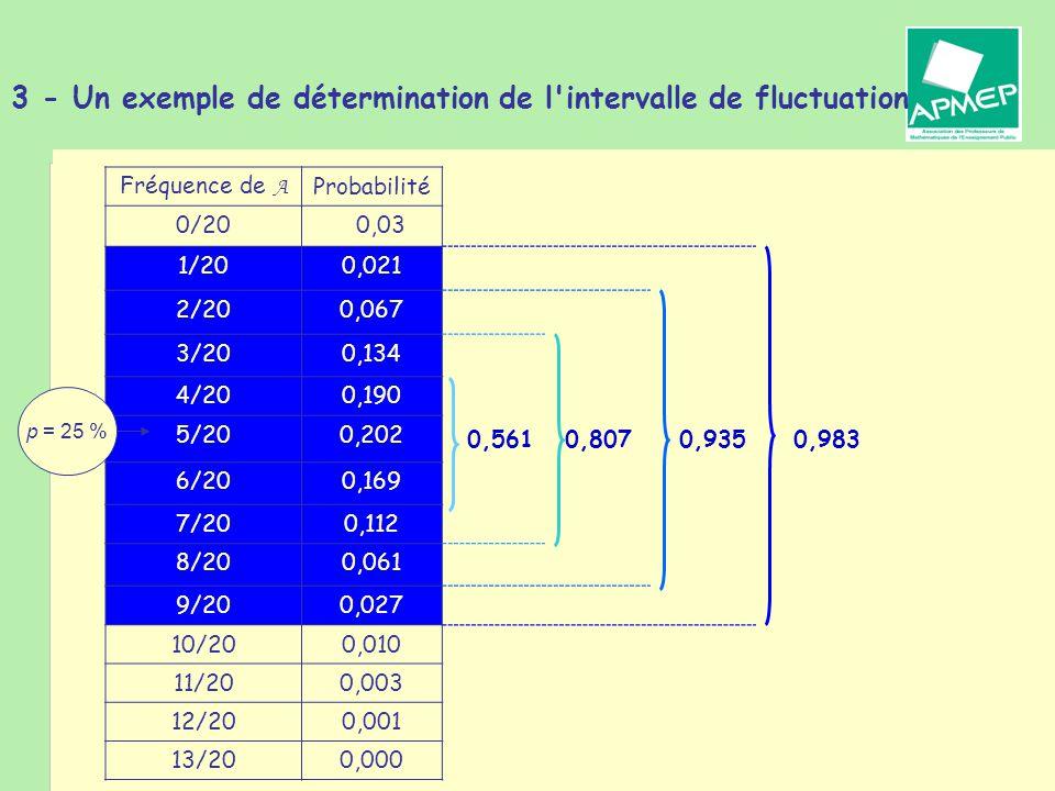 Brigitte CHAPUT - Journée de la Régionale APMEP de Toulouse - 19 janvier 2011 3 - Un exemple de détermination de l intervalle de fluctuation Fréquence de A Probabilité 0/200,03 1/200,021 2/200,067 3/200,134 4/200,190 5/200,202 0,5610,8070,9350,983 6/200,169 7/200,112 8/200,061 9/200,027 10/200,010 11/200,003 12/200,001 13/200,000 p = 25 %