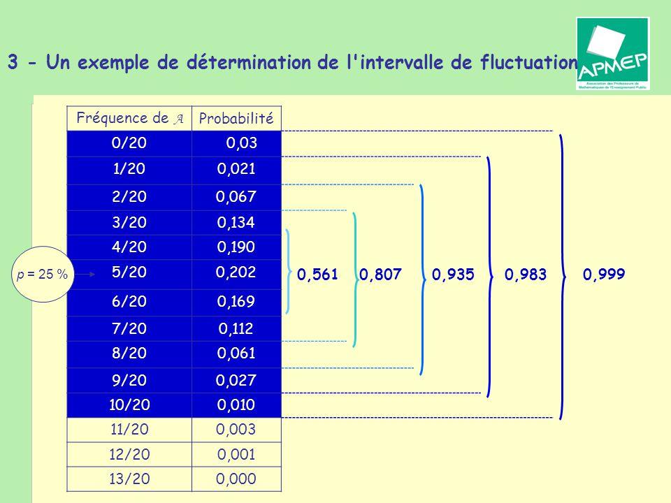 Brigitte CHAPUT - Journée de la Régionale APMEP de Toulouse - 19 janvier 2011 3 - Un exemple de détermination de l intervalle de fluctuation Fréquence de A Probabilité 0/200,03 1/200,021 2/200,067 3/200,134 4/200,190 5/200,202 0,5610,8070,9350,9830,999 6/200,169 7/200,112 8/200,061 9/200,027 10/200,010 11/200,003 12/200,001 13/200,000 p = 25 %