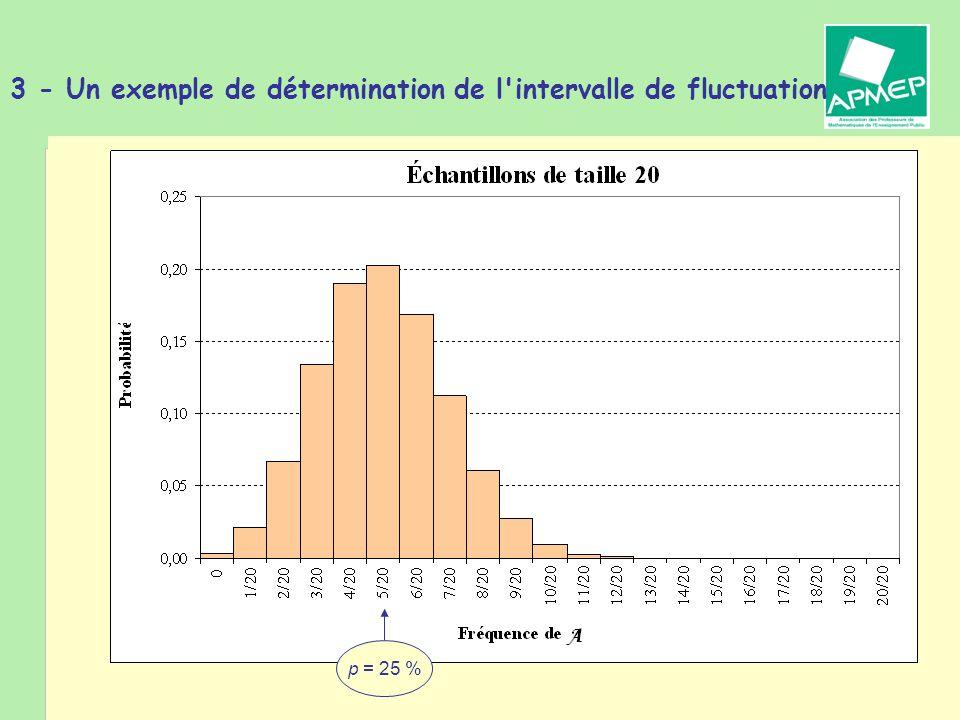 Brigitte CHAPUT - Journée de la Régionale APMEP de Toulouse - 19 janvier 2011 3 - Un exemple de détermination de l intervalle de fluctuation p = 25 %