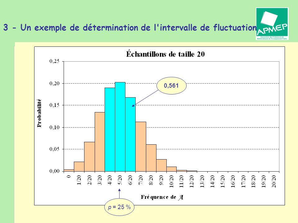 Brigitte CHAPUT - Journée de la Régionale APMEP de Toulouse - 19 janvier 2011 3 - Un exemple de détermination de l intervalle de fluctuation p = 25 % 0,561