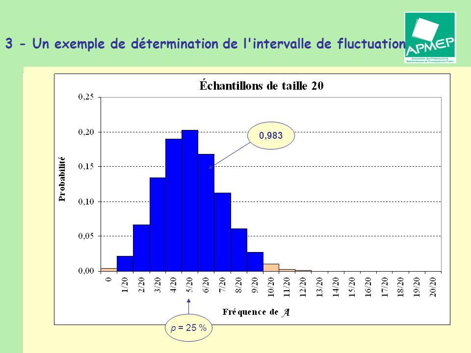 Brigitte CHAPUT - Journée de la Régionale APMEP de Toulouse - 19 janvier 2011 3 - Un exemple de détermination de l'intervalle de fluctuation p = 25 %