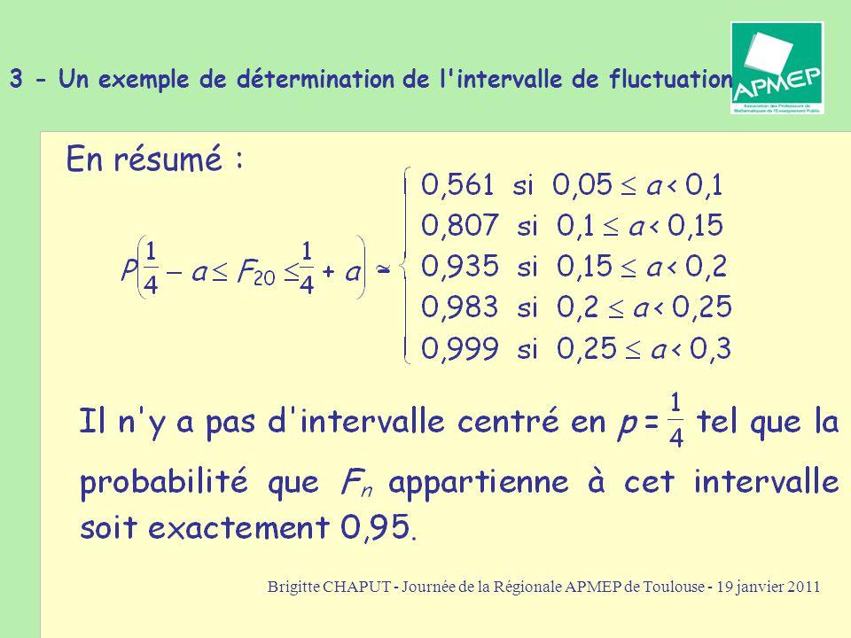 Brigitte CHAPUT - Journée de la Régionale APMEP de Toulouse - 19 janvier 2011 3 - Un exemple de détermination de l intervalle de fluctuation En résumé :
