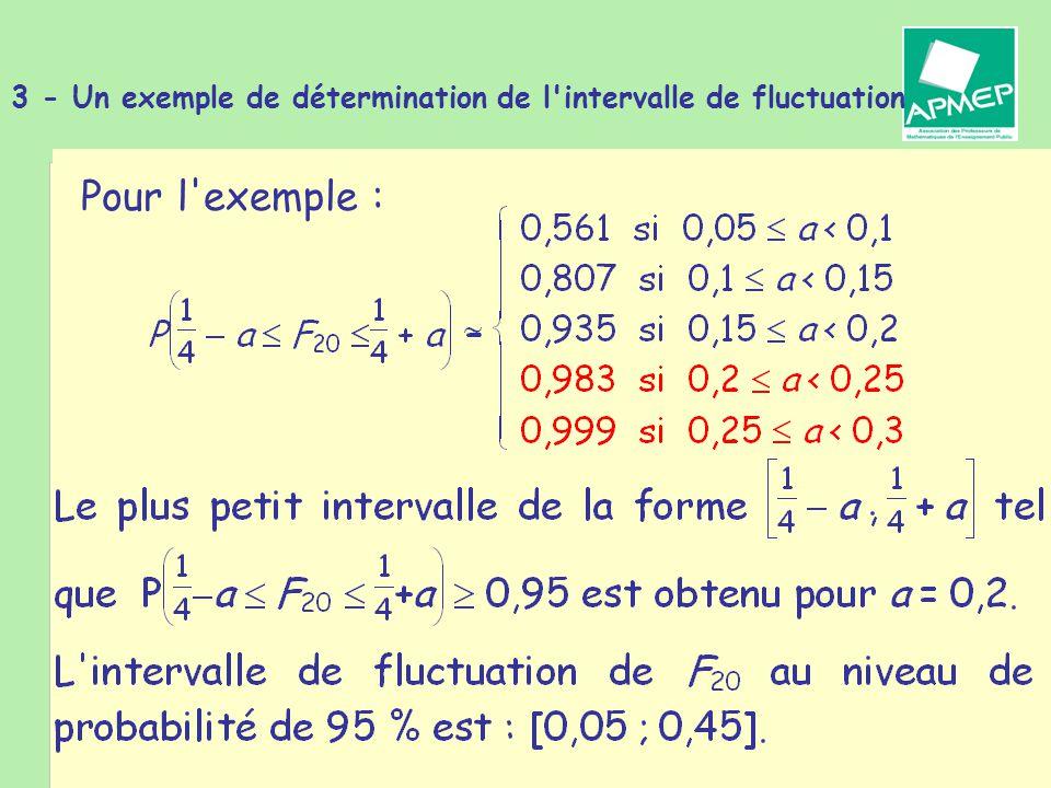 Brigitte CHAPUT - Journée de la Régionale APMEP de Toulouse - 19 janvier 2011 3 - Un exemple de détermination de l intervalle de fluctuation Pour l exemple :