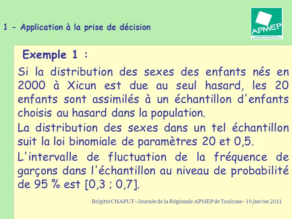 Brigitte CHAPUT - Journée de la Régionale APMEP de Toulouse - 19 janvier 2011 1 - Application à la prise de décision Exemple 1 : La distribution des sexes dans un tel échantillon suit la loi binomiale de paramètres 20 et 0,5.
