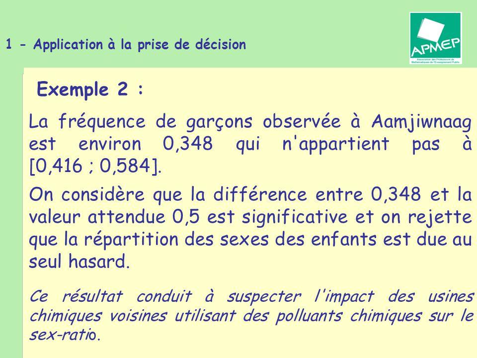 Brigitte CHAPUT - Journée de la Régionale APMEP de Toulouse - 19 janvier 2011 1 - Application à la prise de décision Exemple 2 : On considère que la différence entre 0,348 et la valeur attendue 0,5 est significative et on rejette que la répartition des sexes des enfants est due au seul hasard.